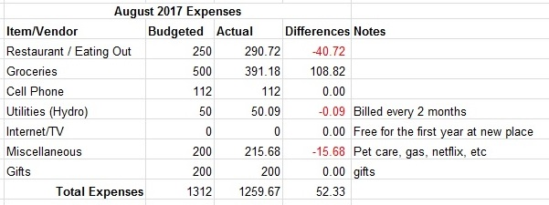 August 2017 Expenses