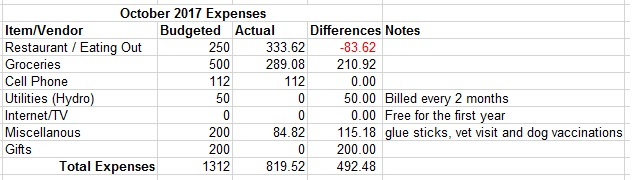 October 2017 Expenses